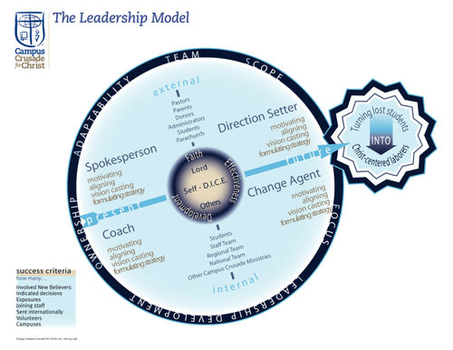 Leadership model picture