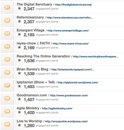 Brian Barela's Blog via Pagerank Church Top 100 Blogs