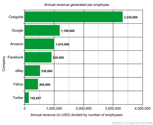 http://37signals.com/svn/posts/2283-ranking-tech-companies-by-revenue-per-employee
